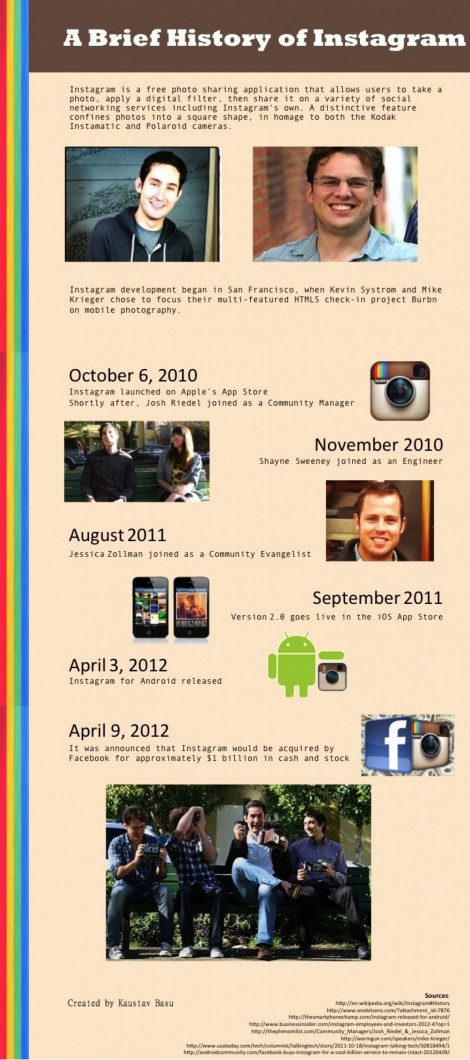 Brief History Of Instagram Bc
